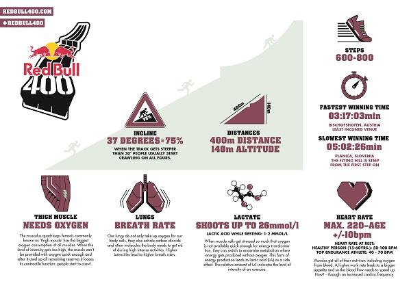 red bull 400, infos, superlative, belastung, infografik, graphic