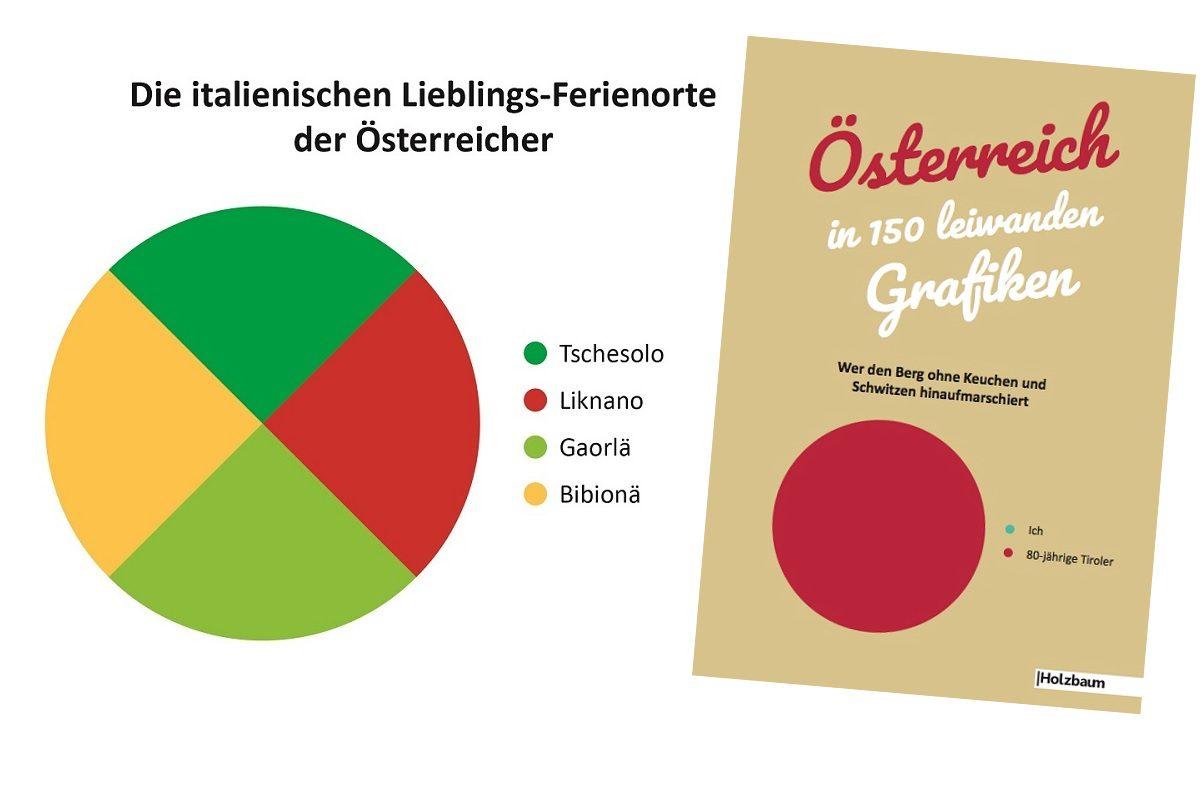 Österreich in leiwanden Grafiken – 5x das Buch zu gewinnen!